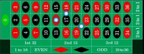 Roulette spelplan