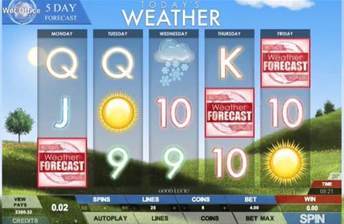 Todays Weather slot